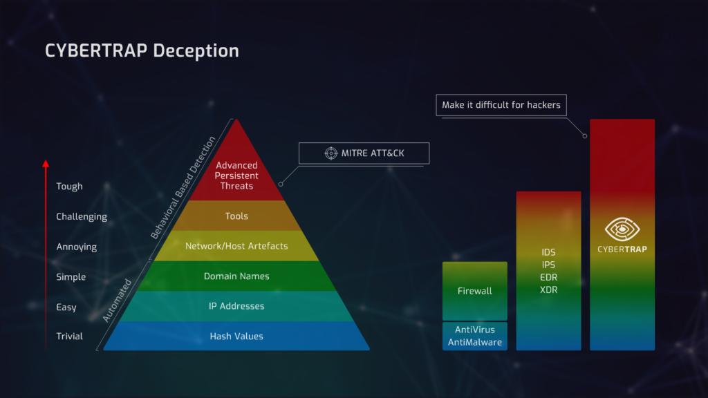 Cybertrap Deception